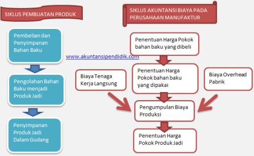 Siklus Akuntansi Biaya pada perusahaan manufaktur