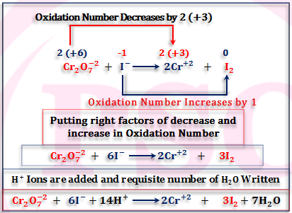 Balancing Oxidation Reduction Reactions