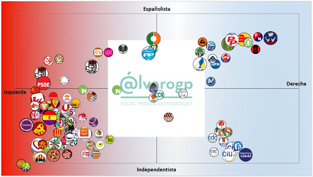 40 años en Democracia - Evolución del espectro político español - Partidos políticos en España 1977-2017 -  Elecciones en España - el troblogdita - ÁlvaroGP - Social Media & SEO Strategist