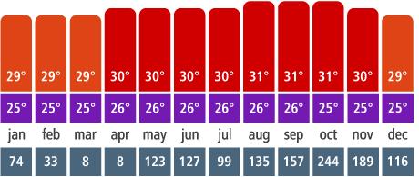 Clima e temperatura em San Andrés