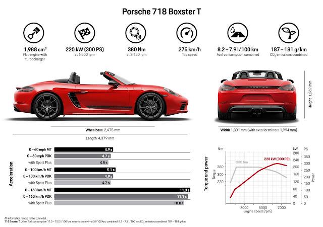 Porsche 718 T 2019 Boxster