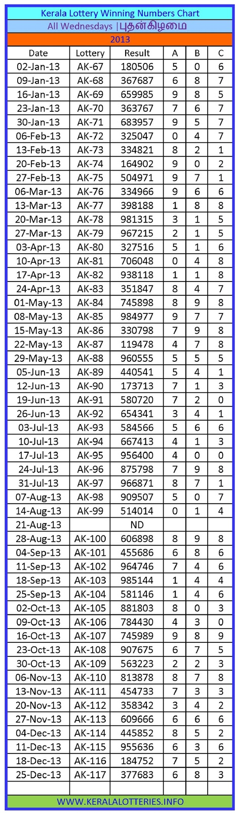 Kerala Lottery Winning Number Chart Wednesday -2013