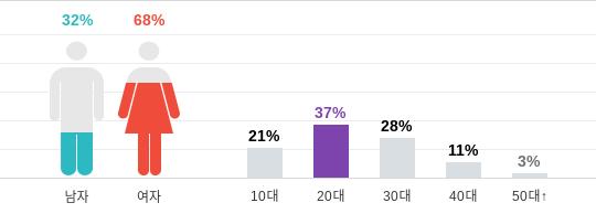 SM ve hayranlar vefatının birinci yıl dönümünde Jonghyun'u andı