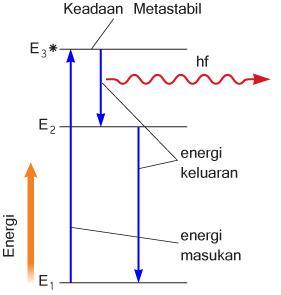 Skema tingkat energi pada atom