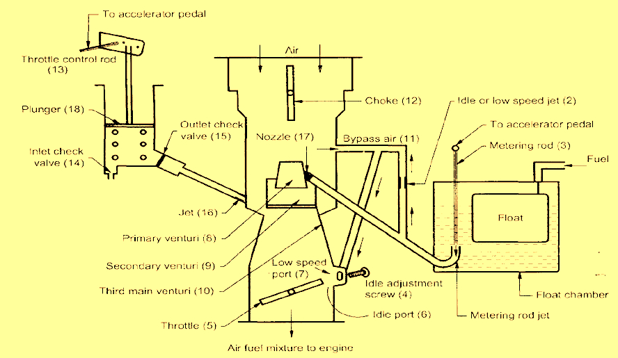 Wondrous Carter Carburetor Construction Working And Diagram Wiring Cloud Usnesfoxcilixyz