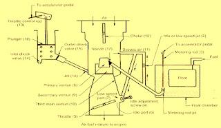 Diagram of carter carburator