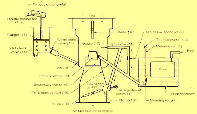 Carter Carburetor: Construction, working and diagram