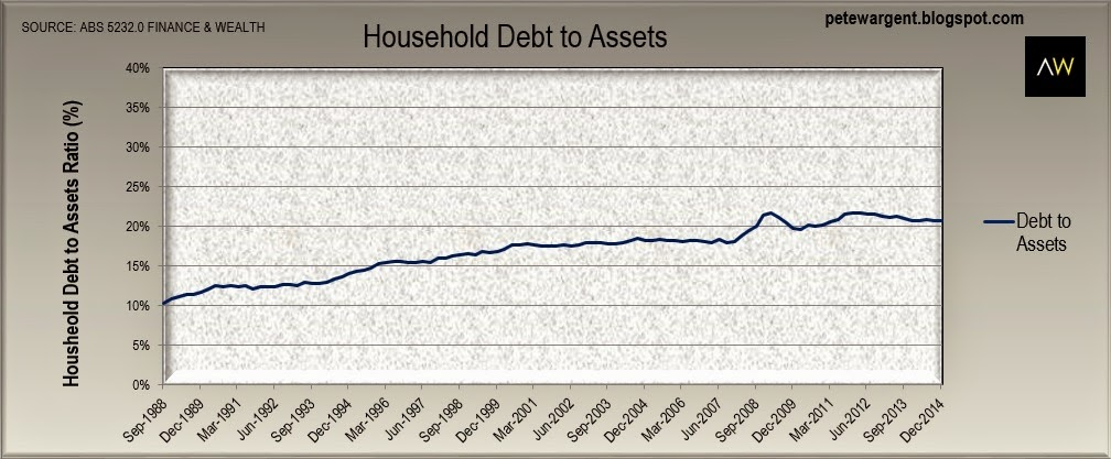 Debt to assets ratio declines