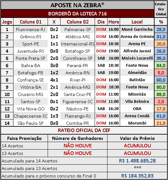 LOTECA 716 - RESULTADOS / RATEIO OFICIAL 02