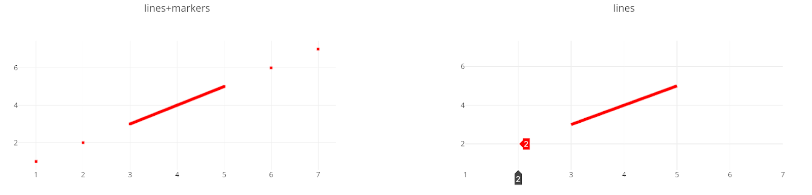 Plotly Hover Works but the Point Is Not Rendered ~ Random Problems