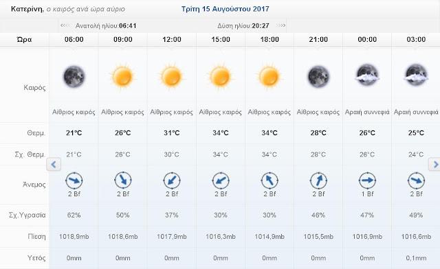 Ο καιρός σήμερα Τρίτη 15 Αυγούστου 2017 στην Κατερίνη