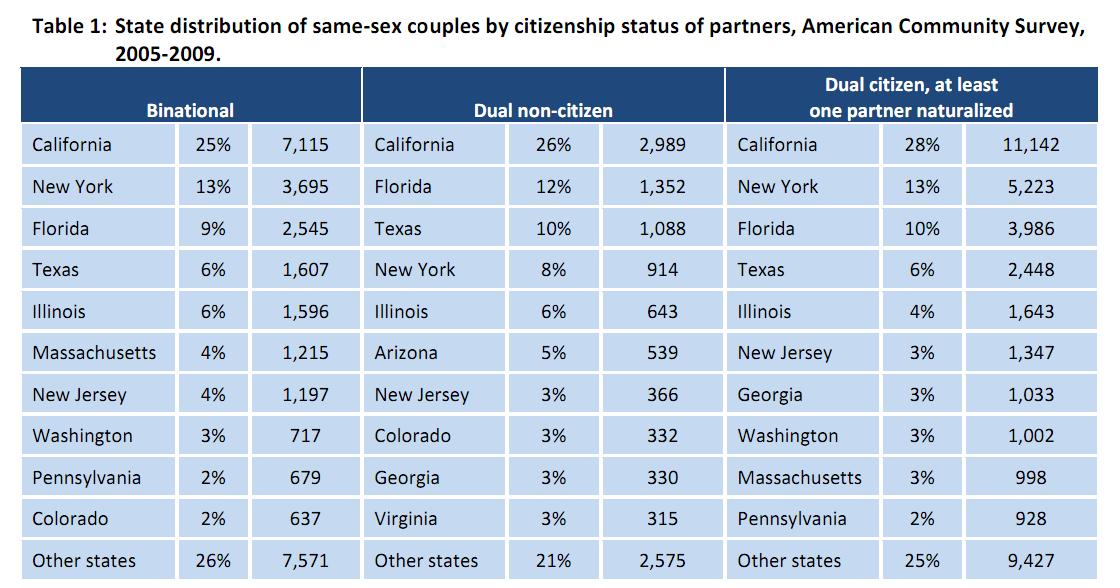 Report same sex families
