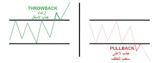 الشكل التقليدي لعملية الإرتداد PULLBACK أو THROWBACK