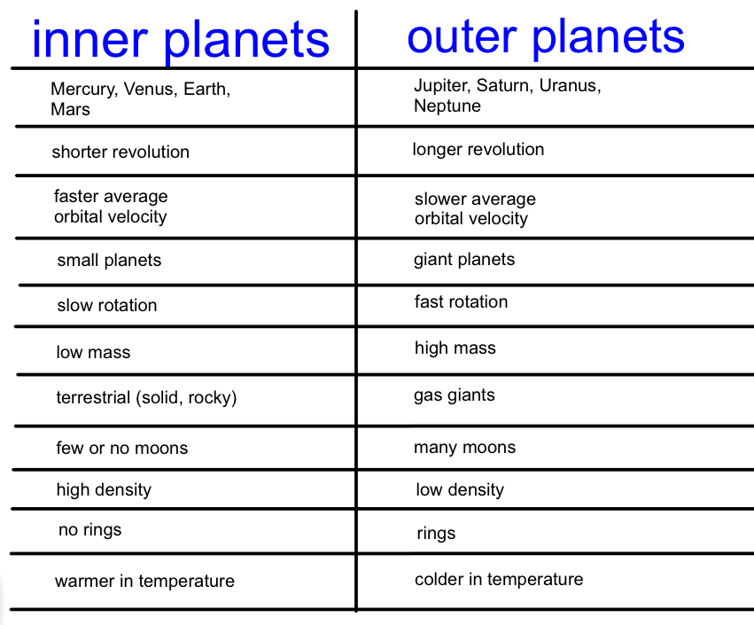outer planets and their characteristic - photo #34
