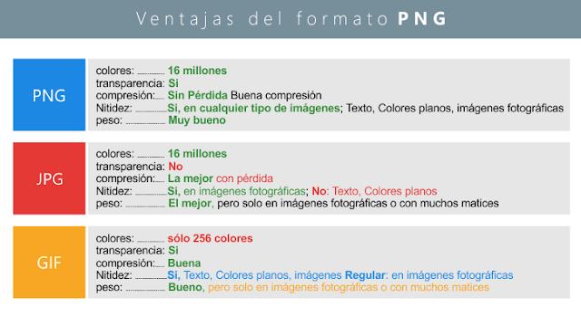 tabla comparativa formatos PNG, JPG Y GIF