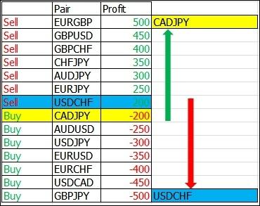 Forex basket trading system