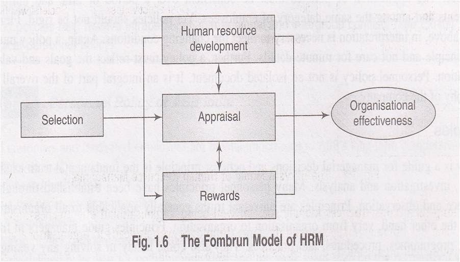 MBA ONLINE LIBRARY: Human Resource Management Models