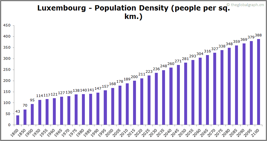 Luxembourg  Population Density (people per sq. km.)