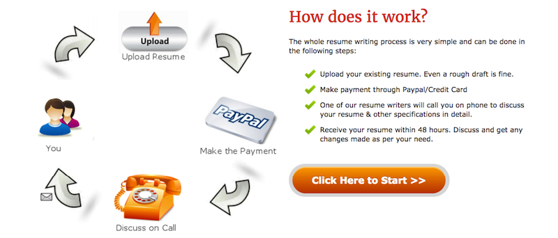 ProResumeWritingServices Review