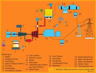 Komponen - Komponen PLTGU