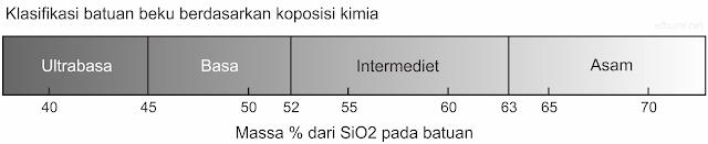 klasifikasi batuan beku berdasarkan kandungan silika SiO2