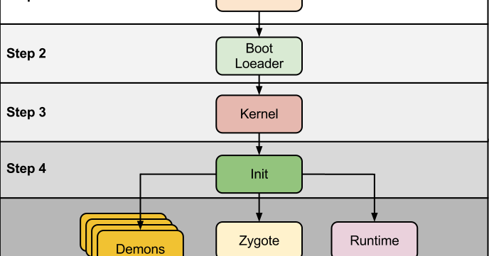 Android Boot Sequence / Init Process ~ Android and Java
