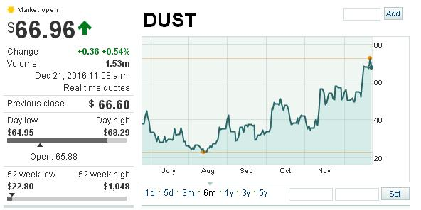 ETF DUST Invertir en oro