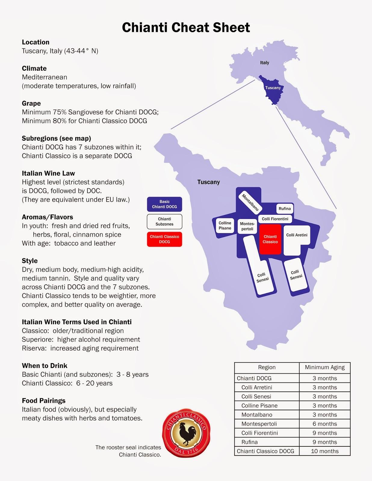 Clear Lake Wine Tasting Wine Infographic Chianti Cheat Sheet