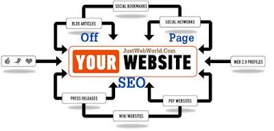 Off Page SEO, Tips Blog, Blogger, Optimize Keyword