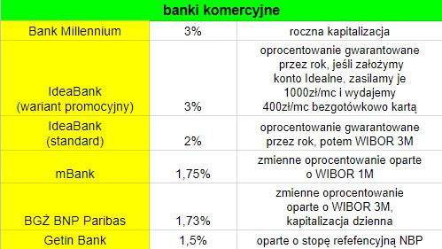 Najlepsze IKE w banku 2017