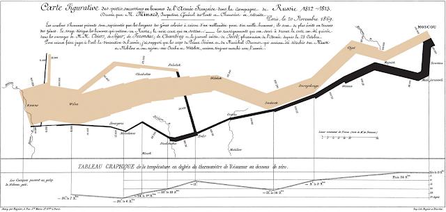 Infográfico da marcha de Napoleão até Moscou. Na imagem mostra tanto o trajeto de ida quanto o de volta, além das mudanças de temperatura que a tropa teve que enfrentar.