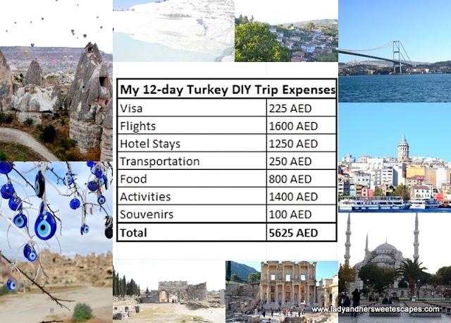 Turkey DIY trip expenses