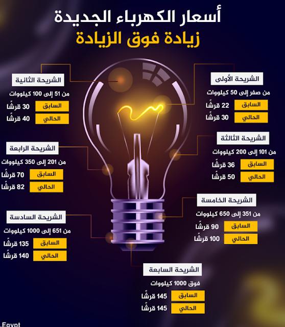 أسعار شرائح الكهرباء الجديدة بعد الزيادة بدءًا من يوليو 2019
