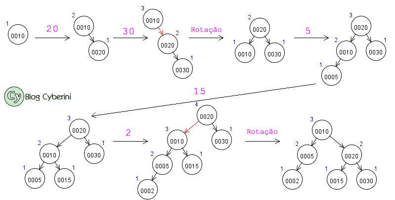 Construção da árvore AVL da questão 27 do POSCOMP 2002