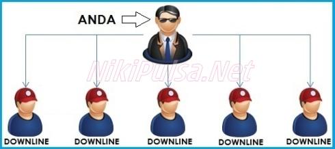 Cara Mendaftarkan Downline Niki Reload Server Pulsa Elektrik Online Termurah Jakarta Bandung Semarang Surabaya