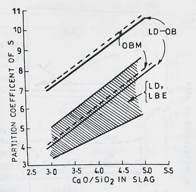 Sulphur partition in basicity of slag - combined blowing steel making