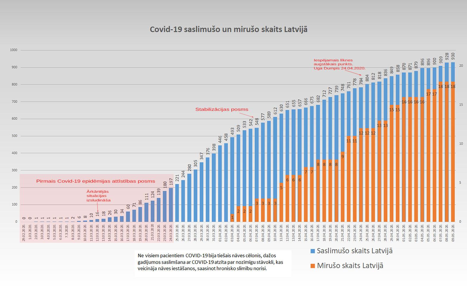 Grafiks ar Covid-19 saslimušo un mirušo skaitu valstī 9.5.2020.