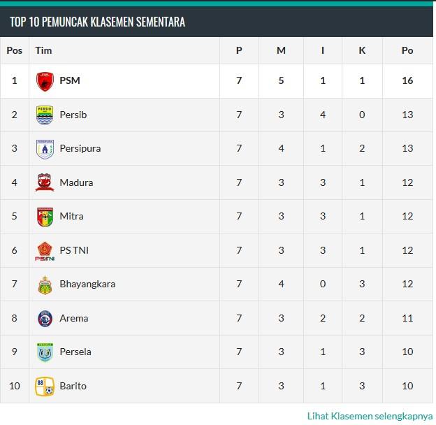 Klasemen Liga 1 Indonesia