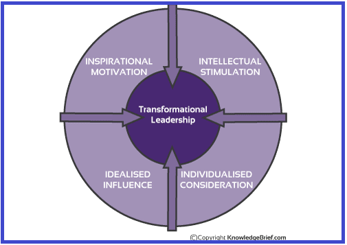 Kepemimpinan Transformasional