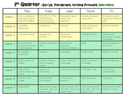 This writing pacing guide helps with long term goals for teaching writing for the year.  The mini lessons are in an effective order.