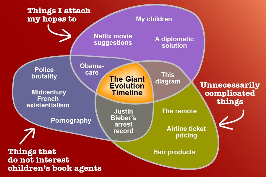 Diagram Of Evolution Timeline 95 S10 Starter Wiring For Kids Publishing The Giant A Work In Progress