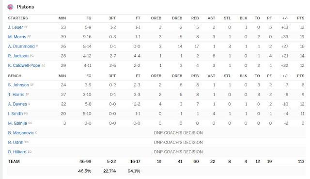 Boxscore Pistons-Sixers   PistonsFR, actualité des Detroit Pistons en France