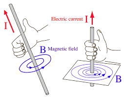 Electromagnetic induction, faraday law of electromagnetic induction, right hand rule, left hand rule