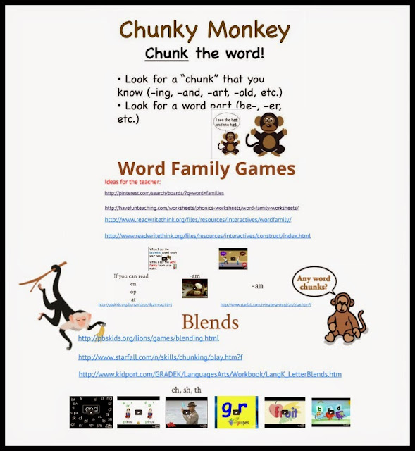 https://www.teacherspayteachers.com/Product/Chunky-Monkey-Reading-Strategy-Prezi-636912
