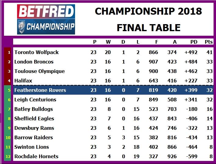 Tabelle Championship
