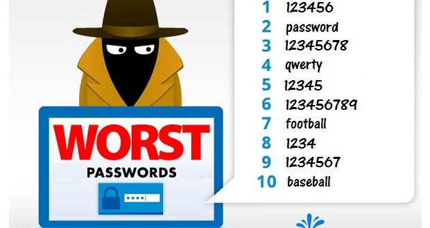 The Worst Passwords Of 2015