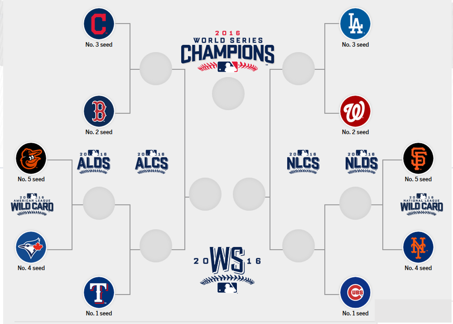 mlb 2016 peerless postseason prognostications