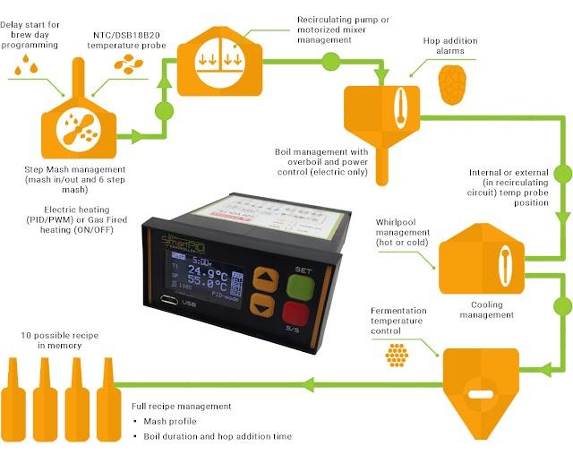 Smart PID : la solution pour upgrader son équipement de brassage