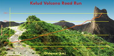 Elevasi Kelud Volcano Road Run 2016 Kediri Jawa Timur Gunung kelud