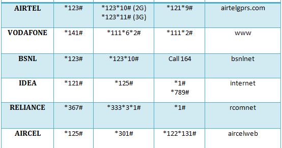 Check Main Balance, Net Balance, Own No and APN Settings ...